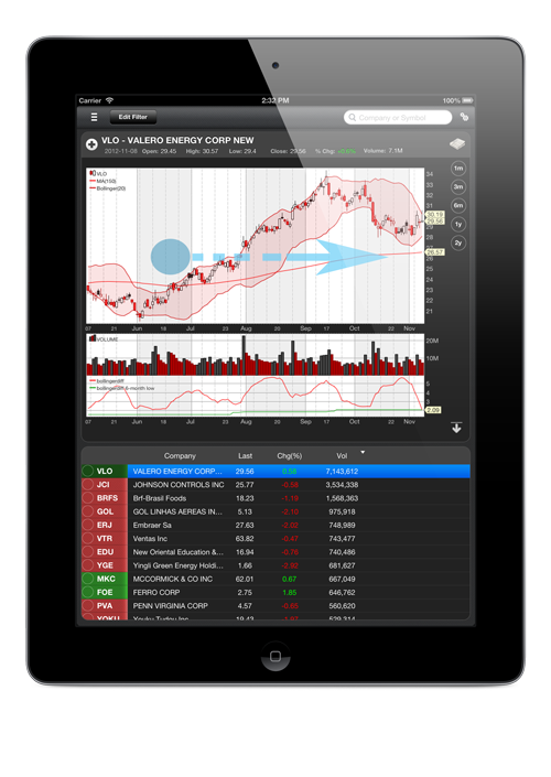 StockFetcher mobile iPad Chart View