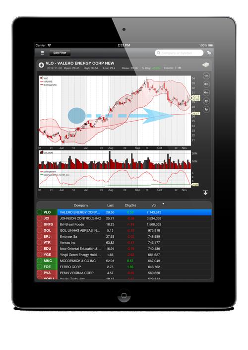 StockFetcher mobile iPad Chart View